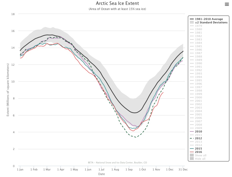 charctic-interactive-sea-ice-graph-arctic-sea-ice-news-and-analysis